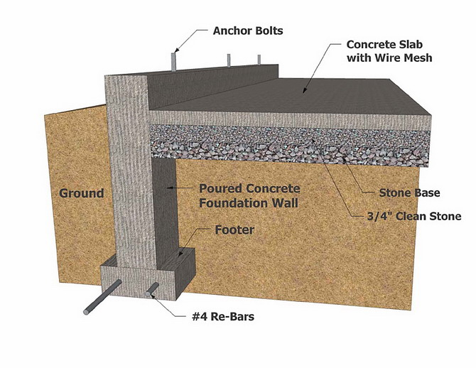 Silica where to use silica cement admixture for Building foundation plans